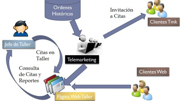 Productos y servicios para Talleres