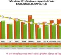 Tienen refacciones de algunos automóviles en México costo superior al del valor total de la unidad